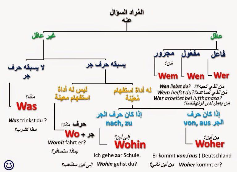 اهم ادوات الاستفهام في اللغة الالمانية و تشكيل السؤال