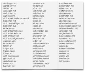 اهم 200 فعل مع احرف الجر باللغة الالمانية  Verben mit Präpositionen