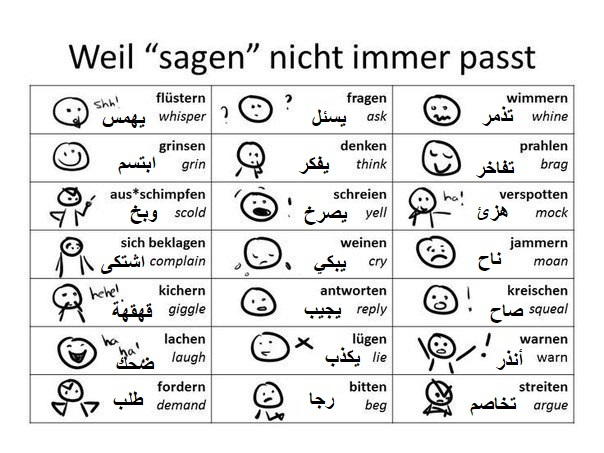 توقف عن استخدام الفعل SAGEN وتعلم هذه الافعال! تصريف الفعل sagen بالالمانية